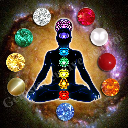 Pictorial Representation of the Chakras/Energy Centers in the Human Body