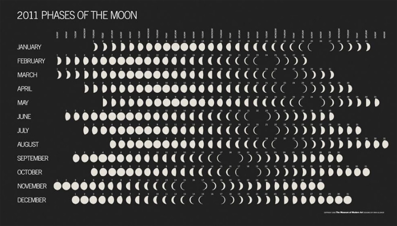 The 2011 Moon Phase Calendar