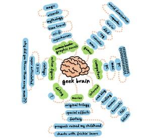The Geek brain