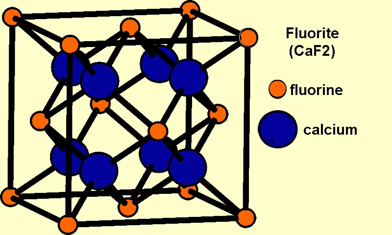 Fluorite Structure courtesy Geology Cafe