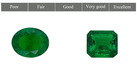 Color Saturation in Emeralds
