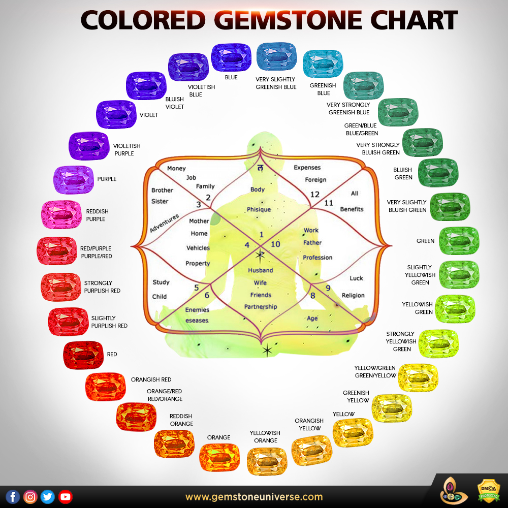 Jyotish Gemstones Importance of Color Shades