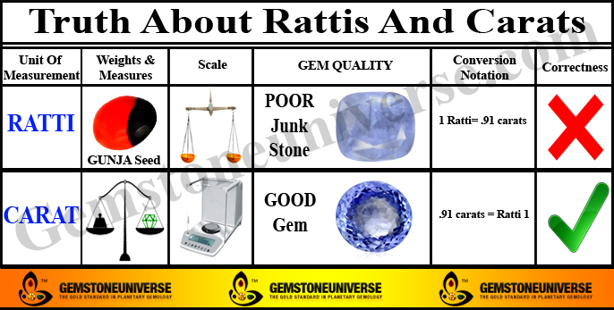 1 Ratti= .91 carats | Ratti to Carat, mgs, Grams Calculator