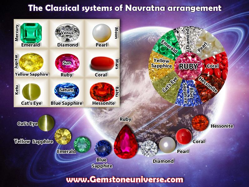 Navaratna | Gemstones Names | Navratna Names | Gemstone Universe