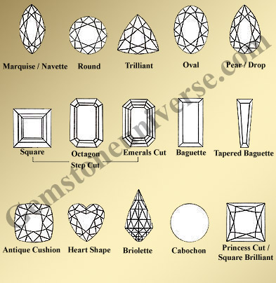 Chart Showing Various Gem Cuts