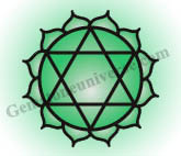 Anahata Chakra-The Sacred Heart Chakra