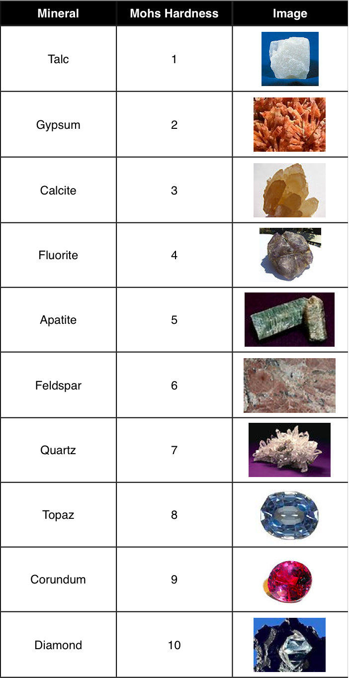 Moh's Scale of Gemstone/Mineral Hardness