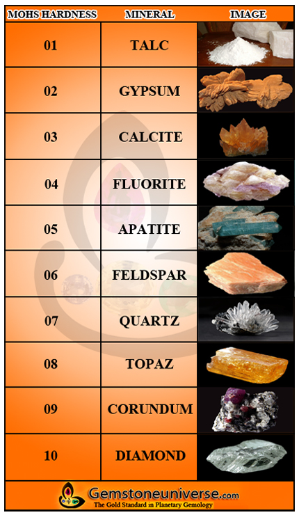 Mohs Scale of Mineral Hardness Chart
