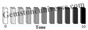 Chart Depicting the Tone