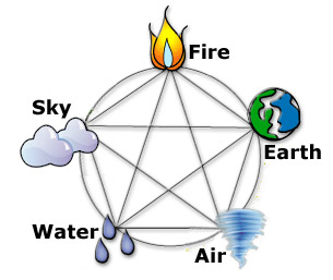 The 5 elements as per hinduism